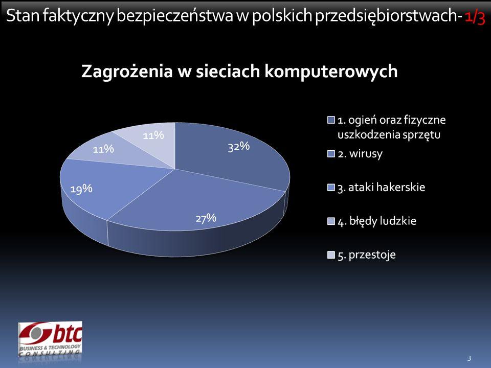Stan faktyczny bezpieczeństwa w polskich przedsiębiorstwach- 1/3