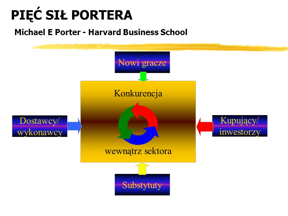 PIĘĆ SIŁ PORTERA Michael E Porter - Harvard Business School