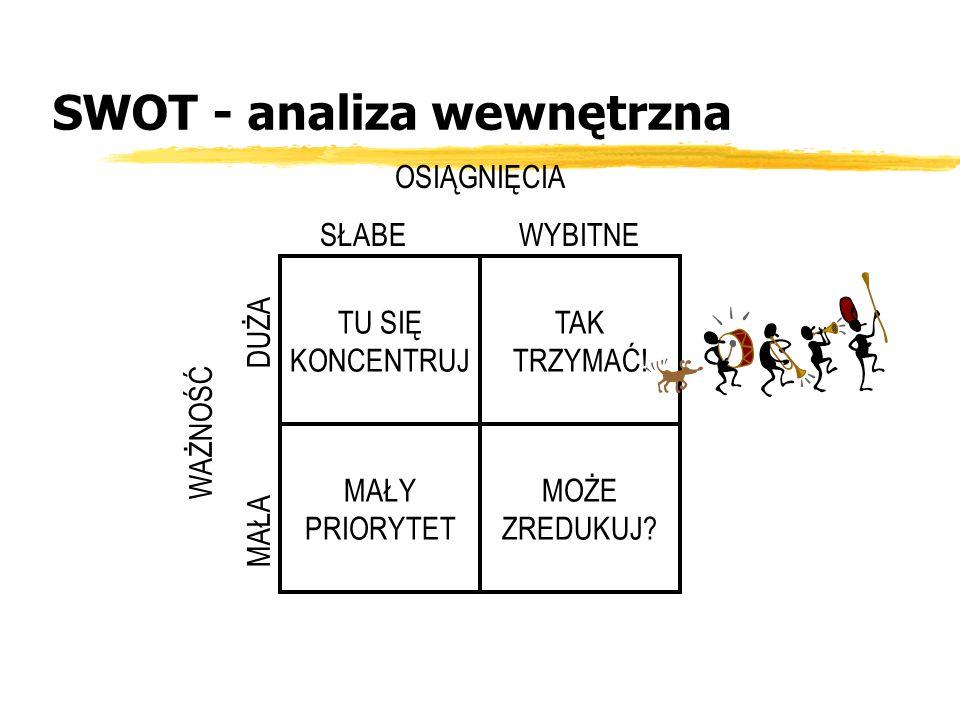 SWOT - analiza wewnętrzna
