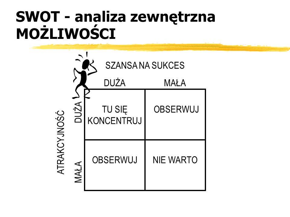 SWOT - analiza zewnętrzna MOŻLIWOŚCI