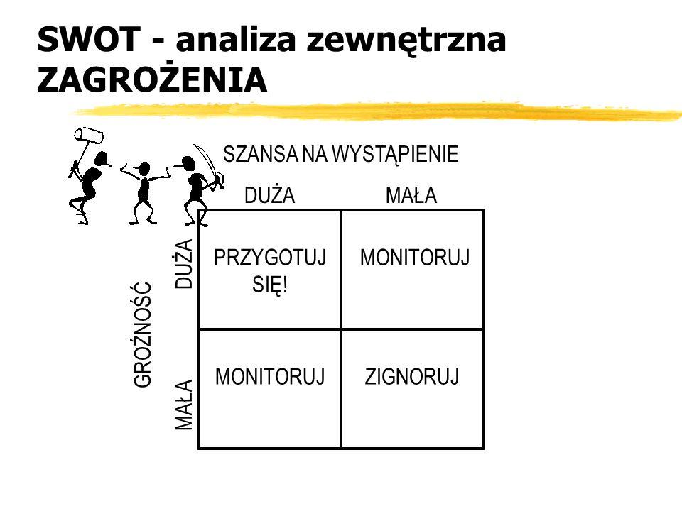 SWOT - analiza zewnętrzna ZAGROŻENIA
