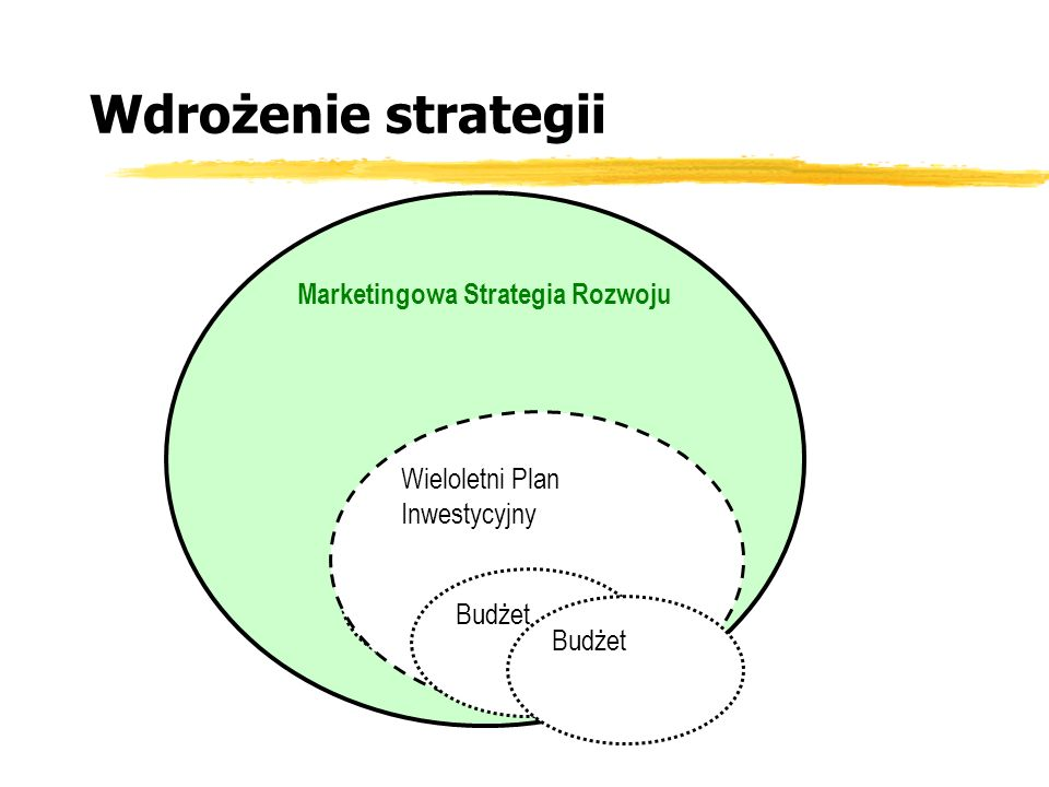 Marketingowa Strategia Rozwoju