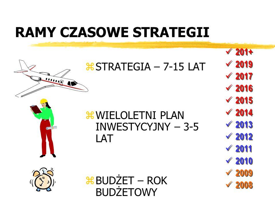 RAMY CZASOWE STRATEGII