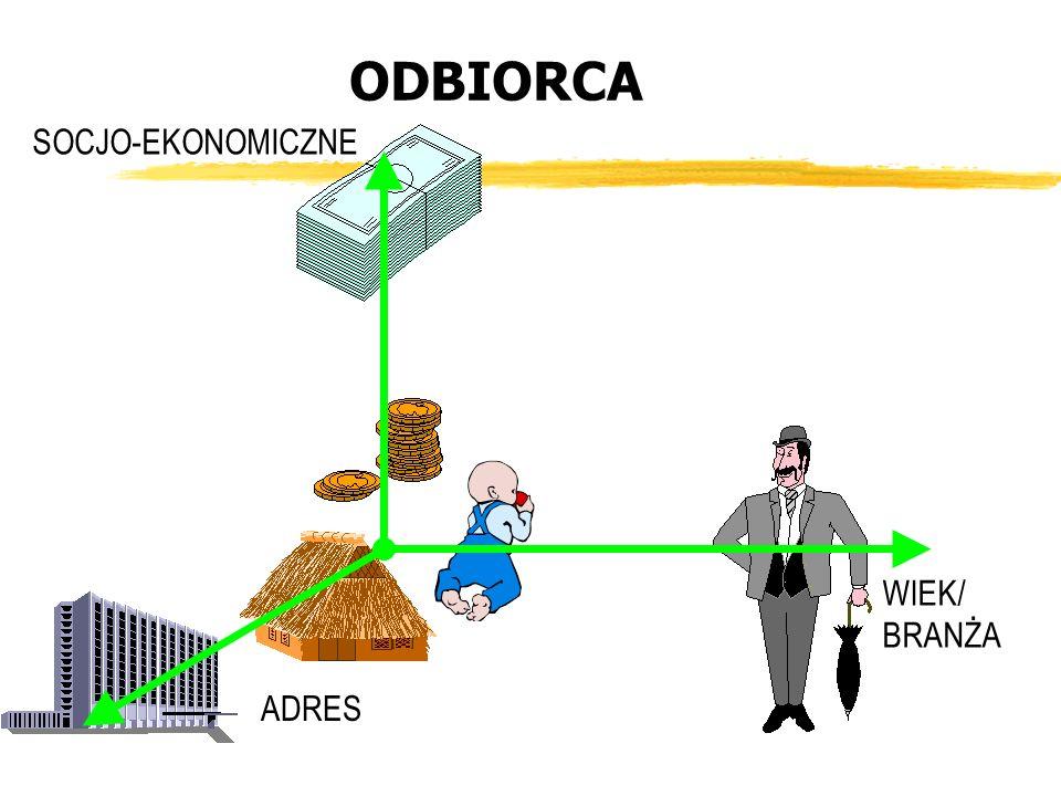 ODBIORCA SOCJO-EKONOMICZNE ADRES WIEK/ BRANŻA