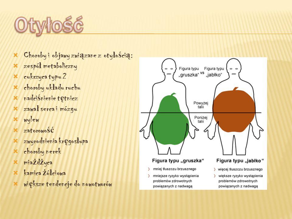 Otyłość Choroby i objawy związane z otyłością: zespół metaboliczny