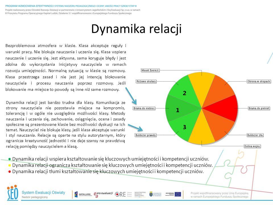 Dynamika relacji