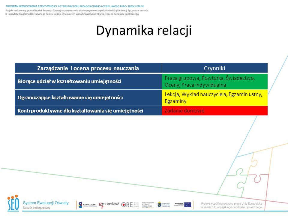 Zarządzanie i ocena procesu nauczania