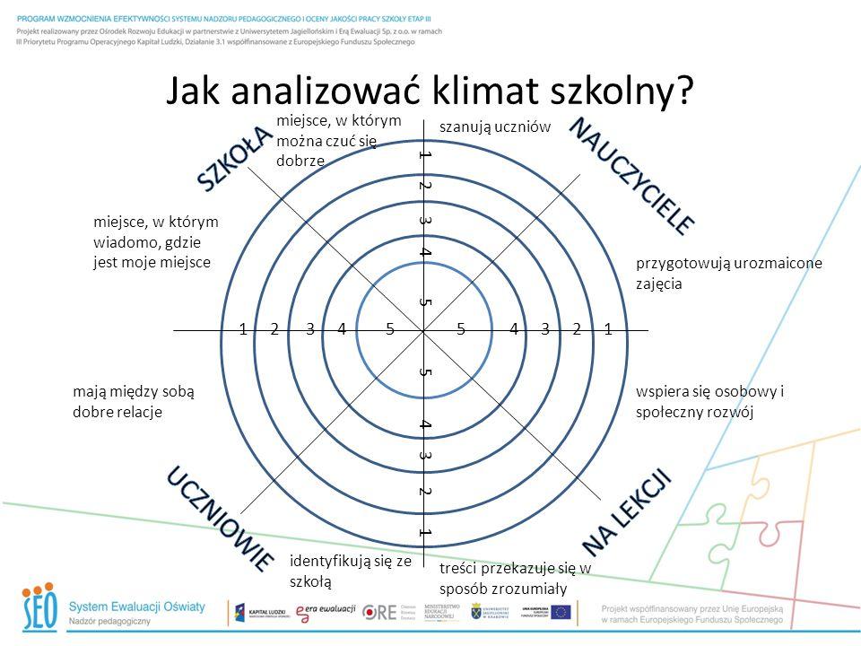 Jak analizować klimat szkolny