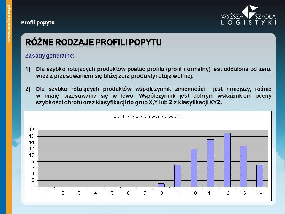 Różne rodzaje profilI popytu
