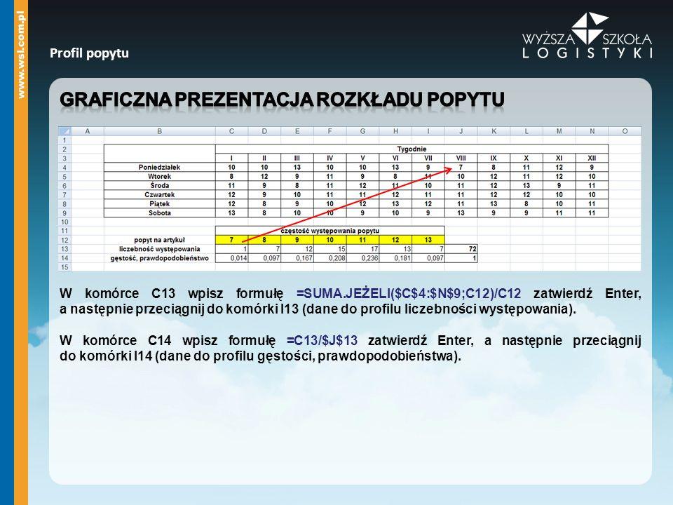 Graficzna prezentacja rozkładu popytu