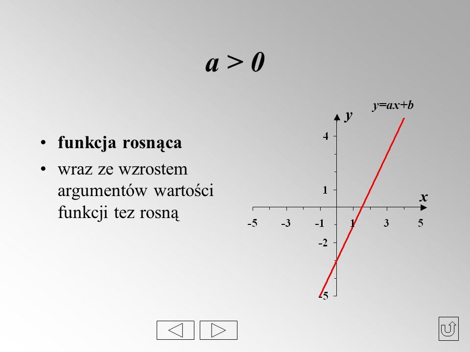a > 0 y=ax+b funkcja rosnąca wraz ze wzrostem argumentów wartości funkcji tez rosną y x