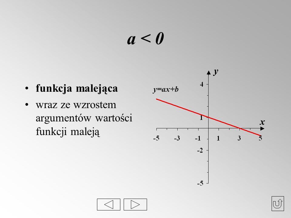 a < 0 funkcja malejąca