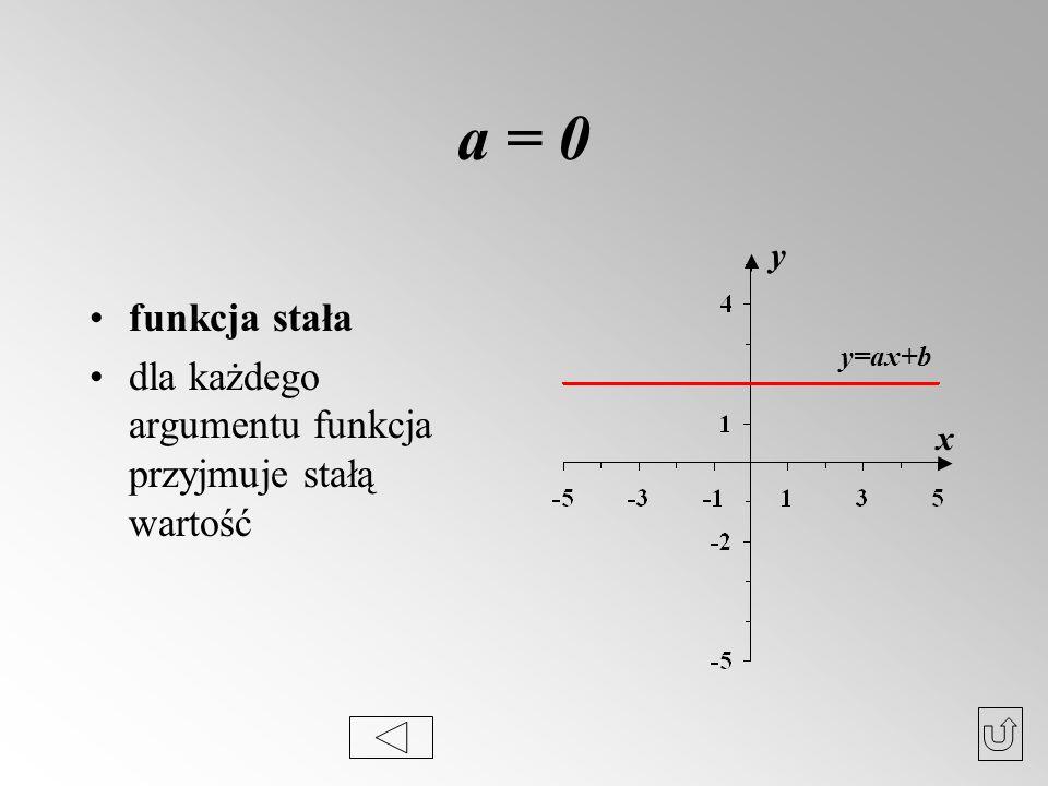 a = 0 funkcja stała dla każdego argumentu funkcja przyjmuje stałą wartość y y=ax+b x