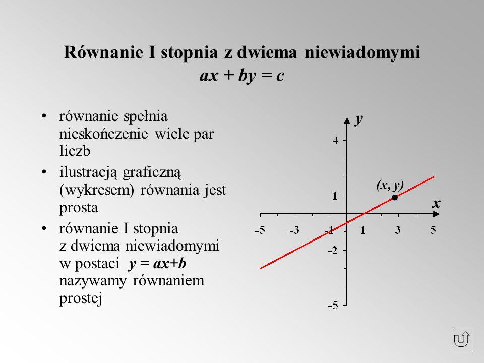 Równanie I stopnia z dwiema niewiadomymi ax + by = c