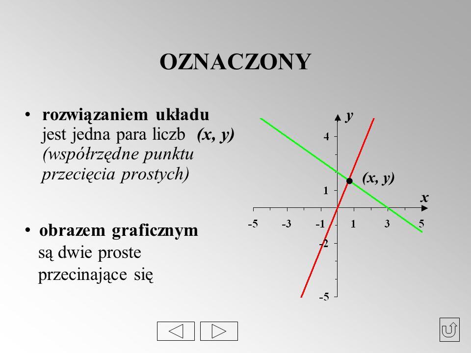 OZNACZONY rozwiązaniem układu jest jedna para liczb (x, y) (współrzędne punktu przecięcia prostych)