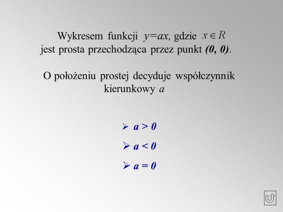 Wykresem funkcji y=ax, gdzie jest prosta przechodząca przez punkt (0, 0). O położeniu prostej decyduje współczynnik kierunkowy a