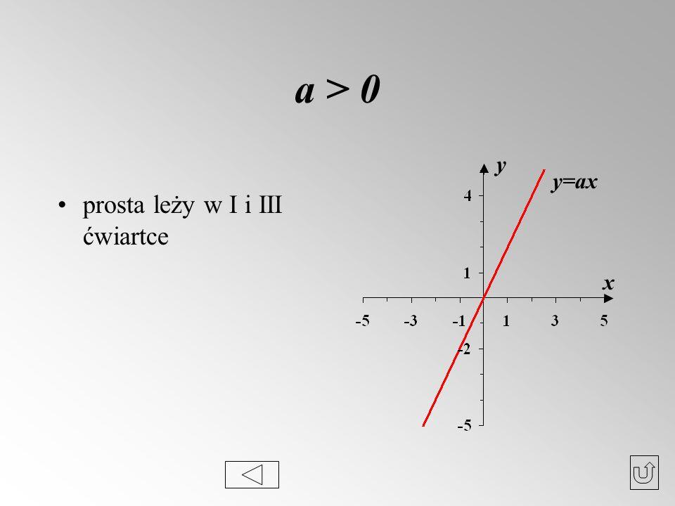 a > 0 prosta leży w I i III ćwiartce y y=ax x