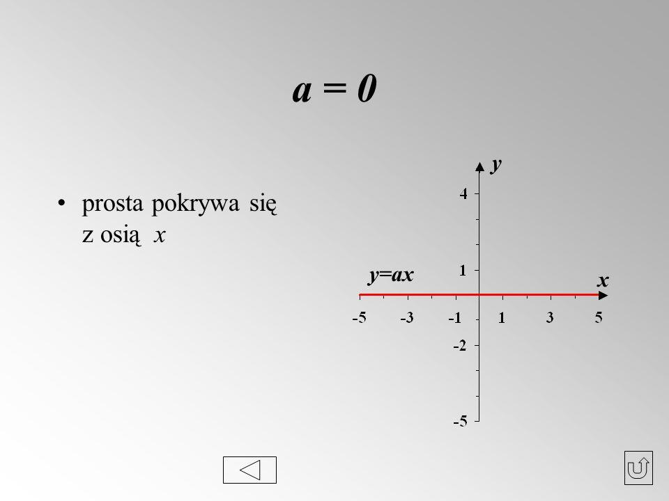 a = 0 prosta pokrywa się z osią x y y=ax x