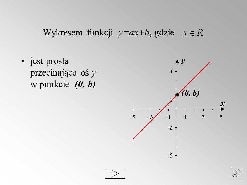 Wykresem funkcji y=ax+b, gdzie