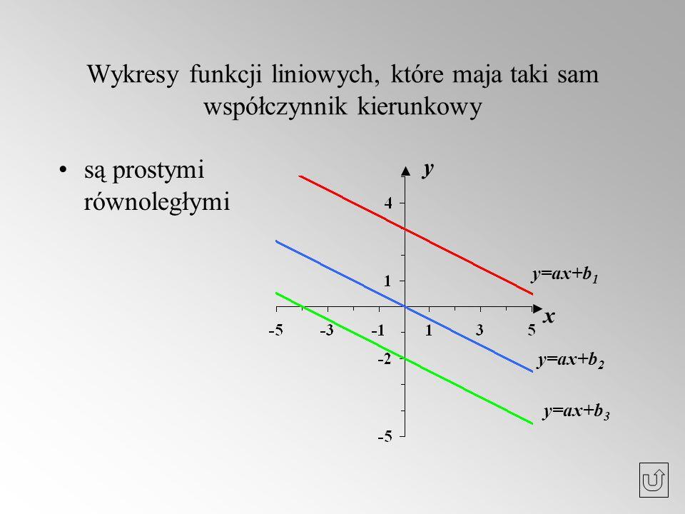 Wykresy funkcji liniowych, które maja taki sam współczynnik kierunkowy