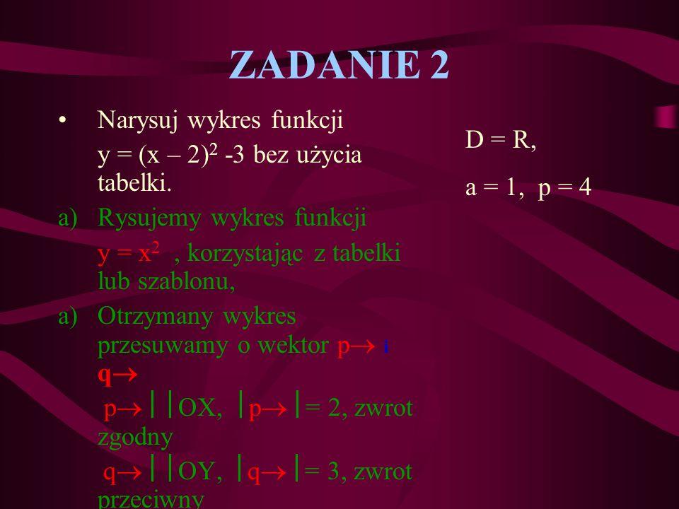 ZADANIE 2 Narysuj wykres funkcji y = (x – 2)2 -3 bez użycia tabelki.