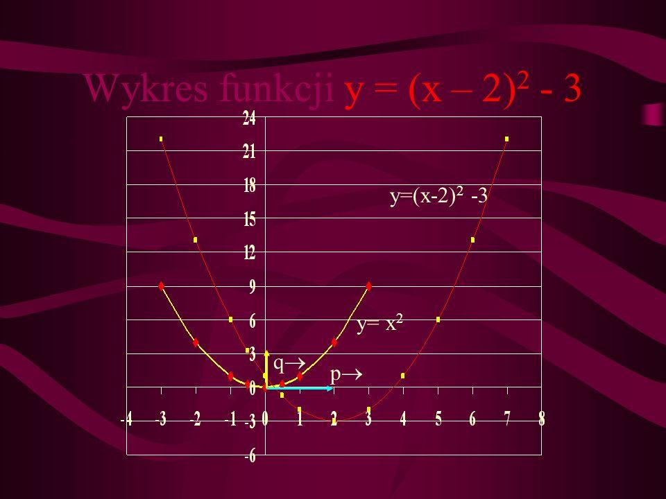Wykres funkcji y = (x – 2)2 - 3