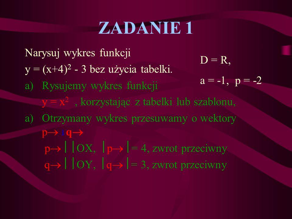 ZADANIE 1 Narysuj wykres funkcji y = (x+4)2 - 3 bez użycia tabelki.