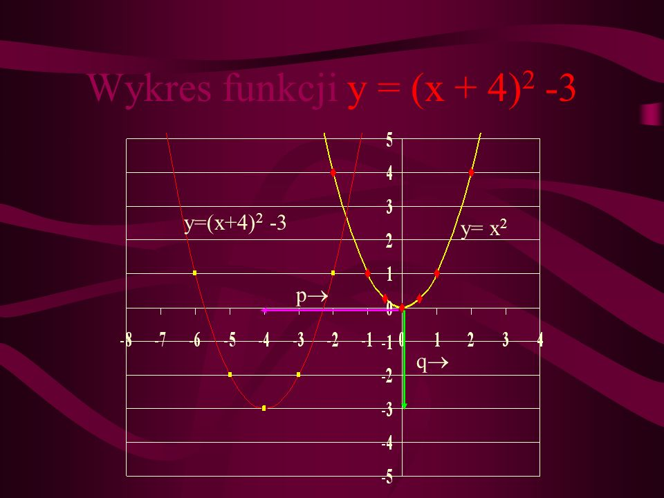 Wykres funkcji y = (x + 4)2 -3