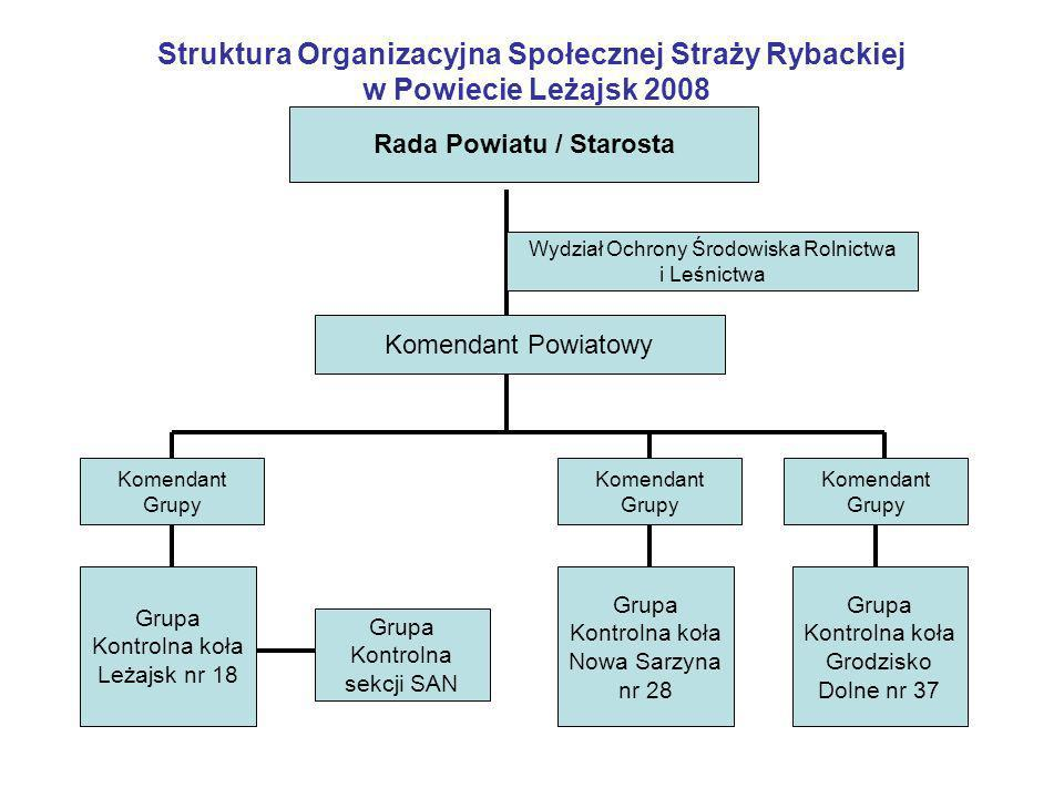 Rada Powiatu / Starosta
