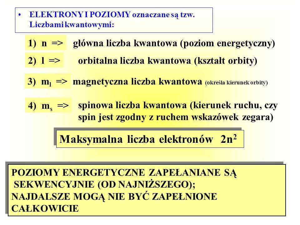Maksymalna liczba elektronów 2n2