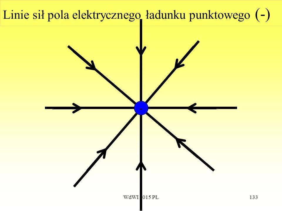 Linie sił pola elektrycznego ładunku punktowego (-)