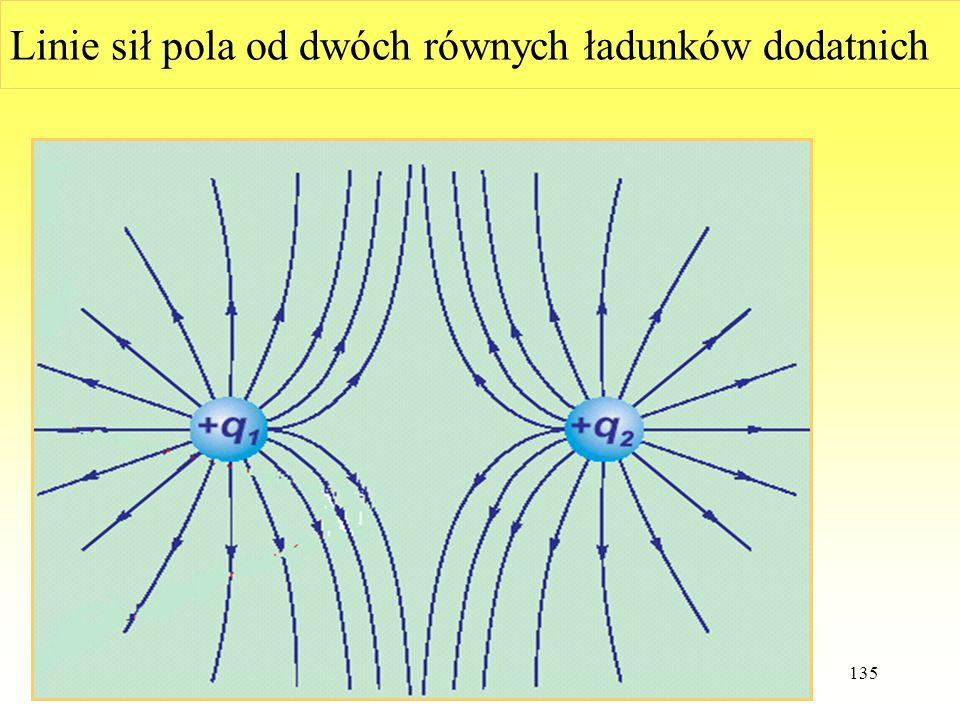 Linie sił pola od dwóch równych ładunków dodatnich