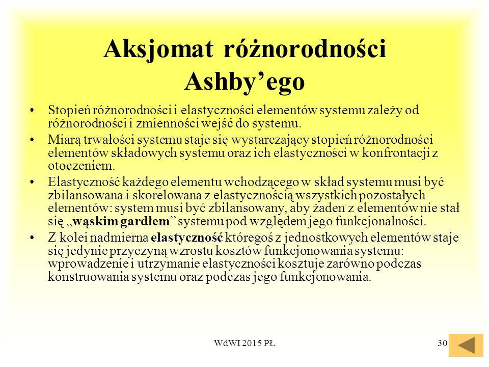 Aksjomat różnorodności Ashby'ego