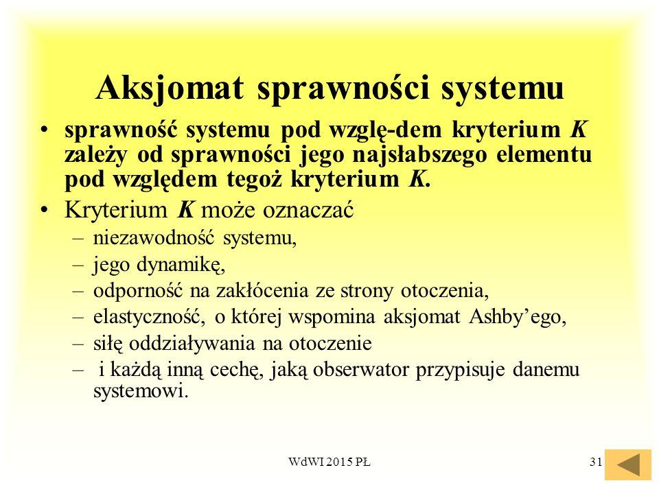 Aksjomat sprawności systemu