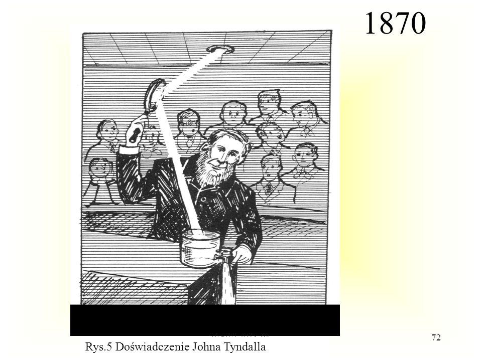 1870 Rys.5 Doświadczenie Johna Tyndalla WdWI 2015 PŁ