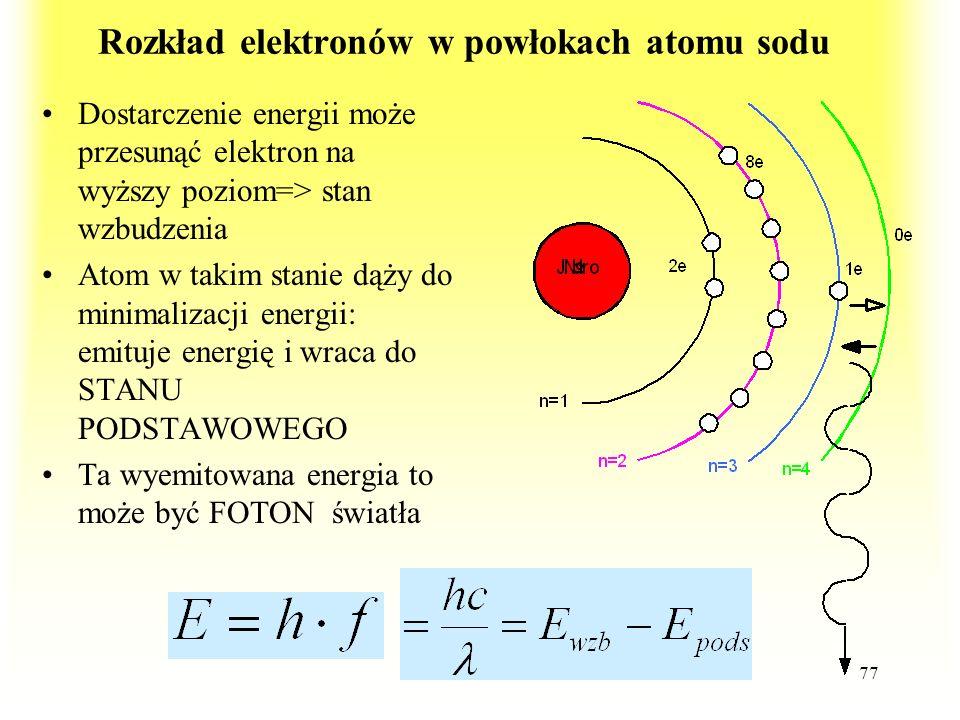 Rozkład elektronów w powłokach atomu sodu