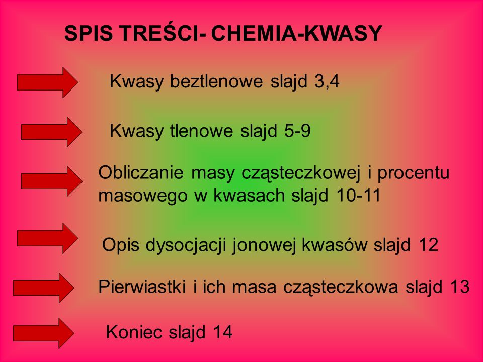 SPIS TREŚCI- CHEMIA-KWASY