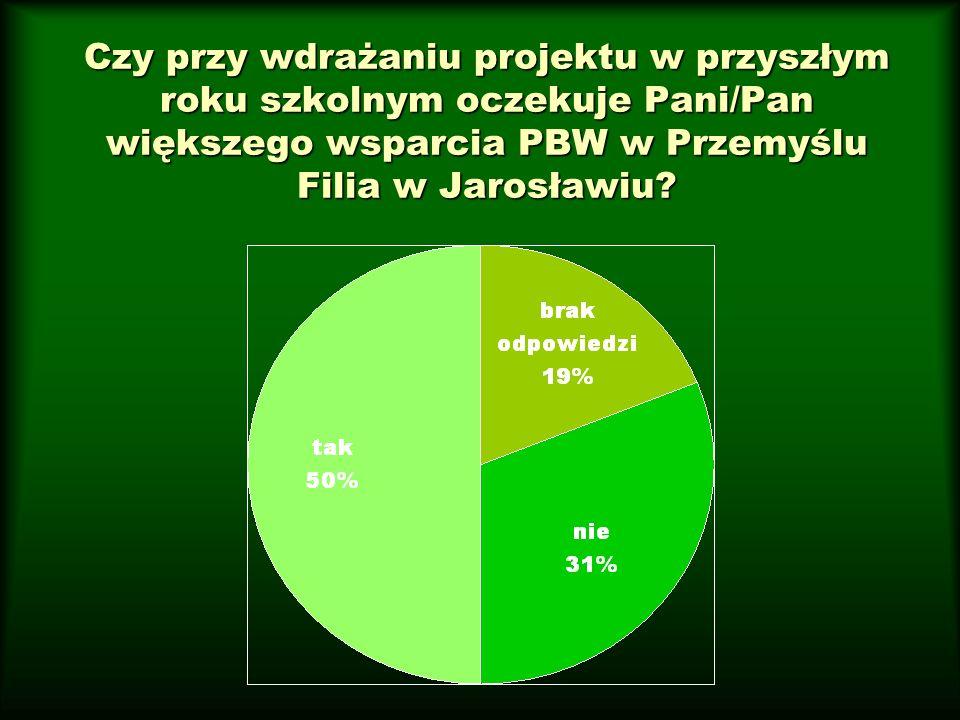 Czy przy wdrażaniu projektu w przyszłym roku szkolnym oczekuje Pani/Pan większego wsparcia PBW w Przemyślu Filia w Jarosławiu