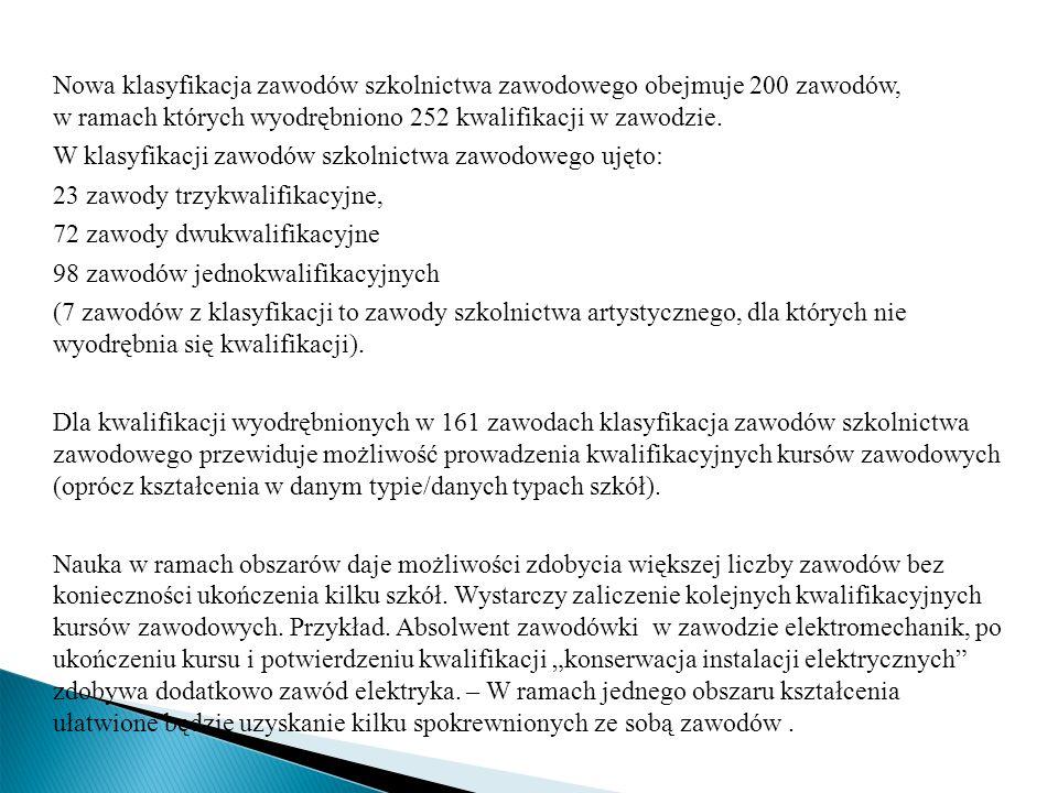 Nowa klasyfikacja zawodów szkolnictwa zawodowego obejmuje 200 zawodów, w ramach których wyodrębniono 252 kwalifikacji w zawodzie.