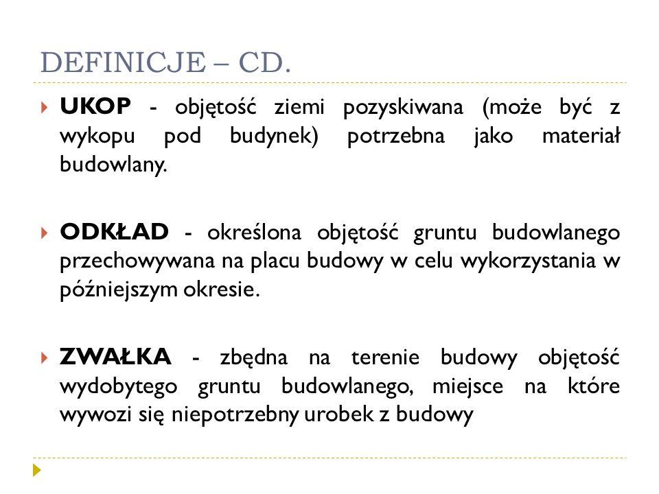 DEFINICJE – CD. UKOP - objętość ziemi pozyskiwana (może być z wykopu pod budynek) potrzebna jako materiał budowlany.
