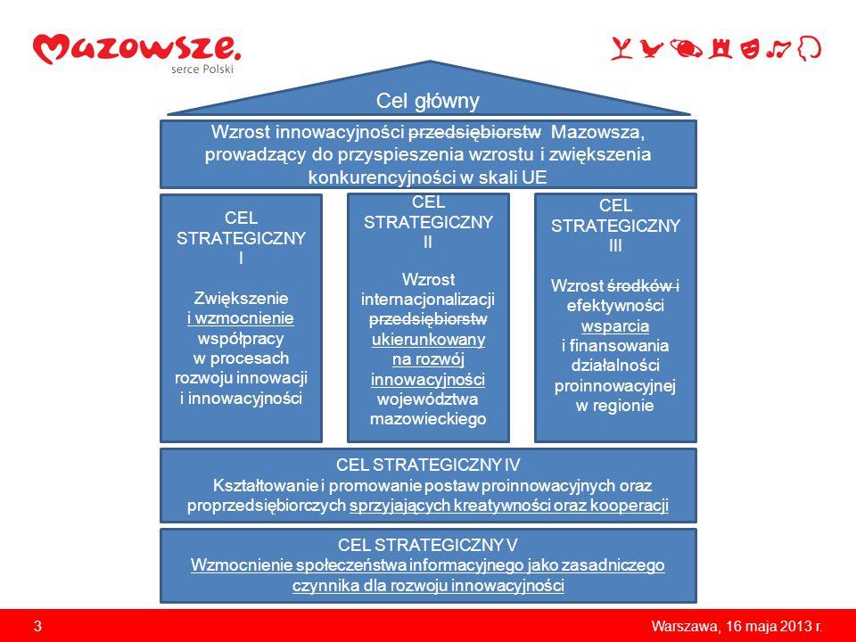 Cel główny Wzrost innowacyjności przedsiębiorstw Mazowsza, prowadzący do przyspieszenia wzrostu i zwiększenia konkurencyjności w skali UE.