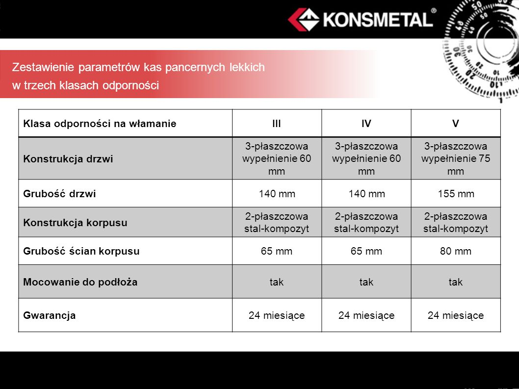 Zestawienie parametrów kas pancernych lekkich