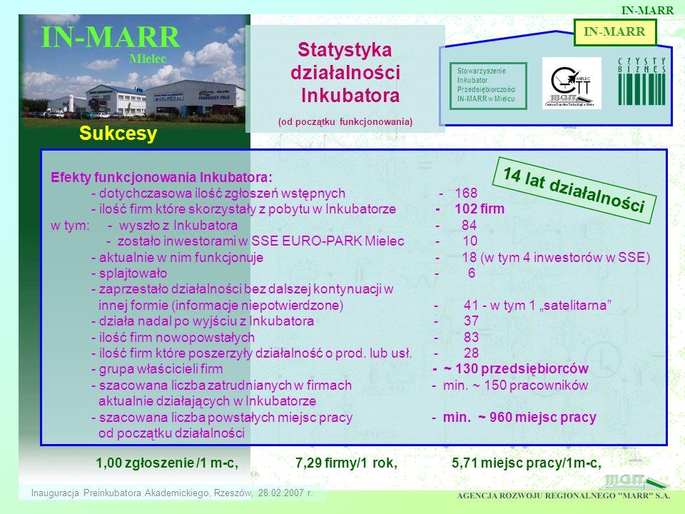 Statystyka działalności Inkubatora (od początku funkcjonowania)