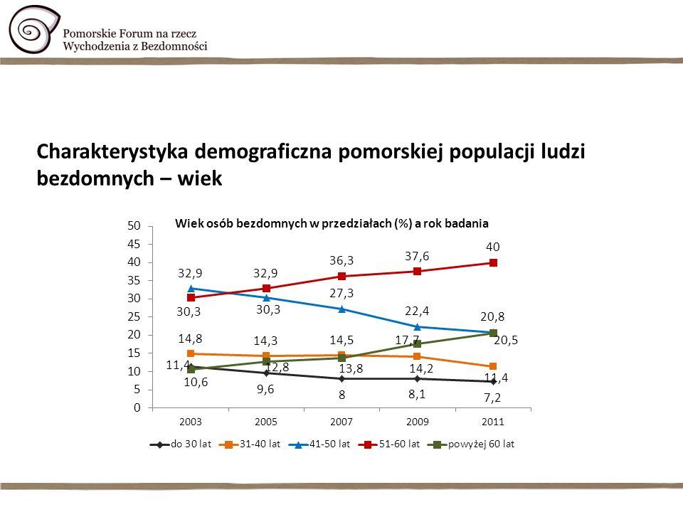 Charakterystyka demograficzna pomorskiej populacji ludzi bezdomnych – wiek