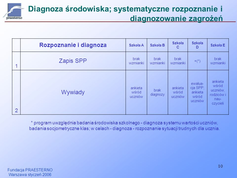Rozpoznanie i diagnoza