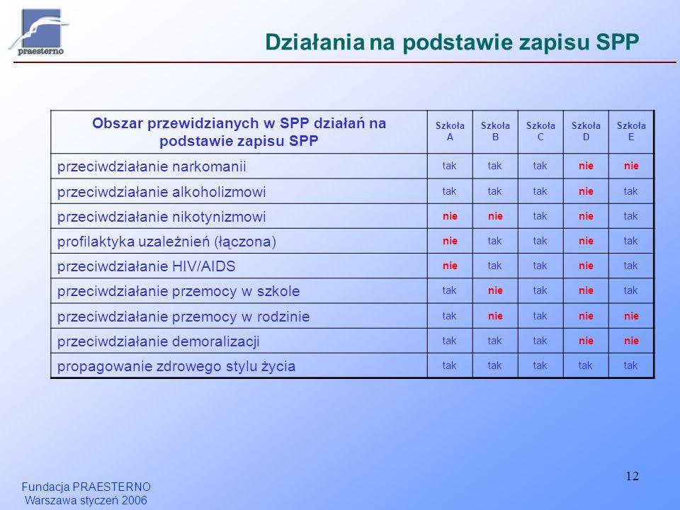 Działania na podstawie zapisu SPP