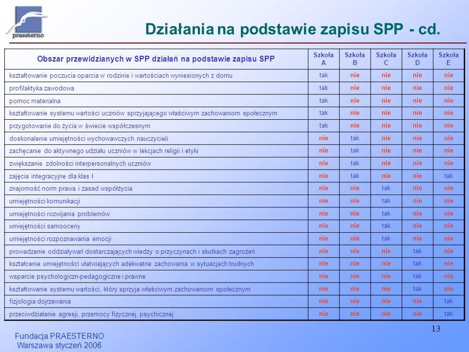 Działania na podstawie zapisu SPP - cd.