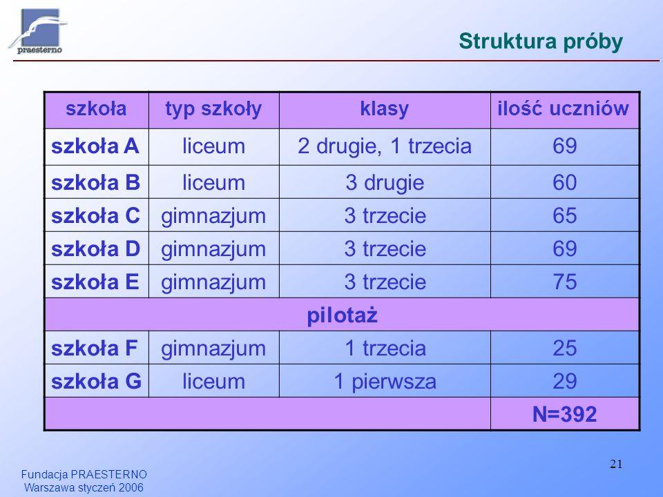 Struktura próby szkoła A liceum 2 drugie, 1 trzecia 69 szkoła B