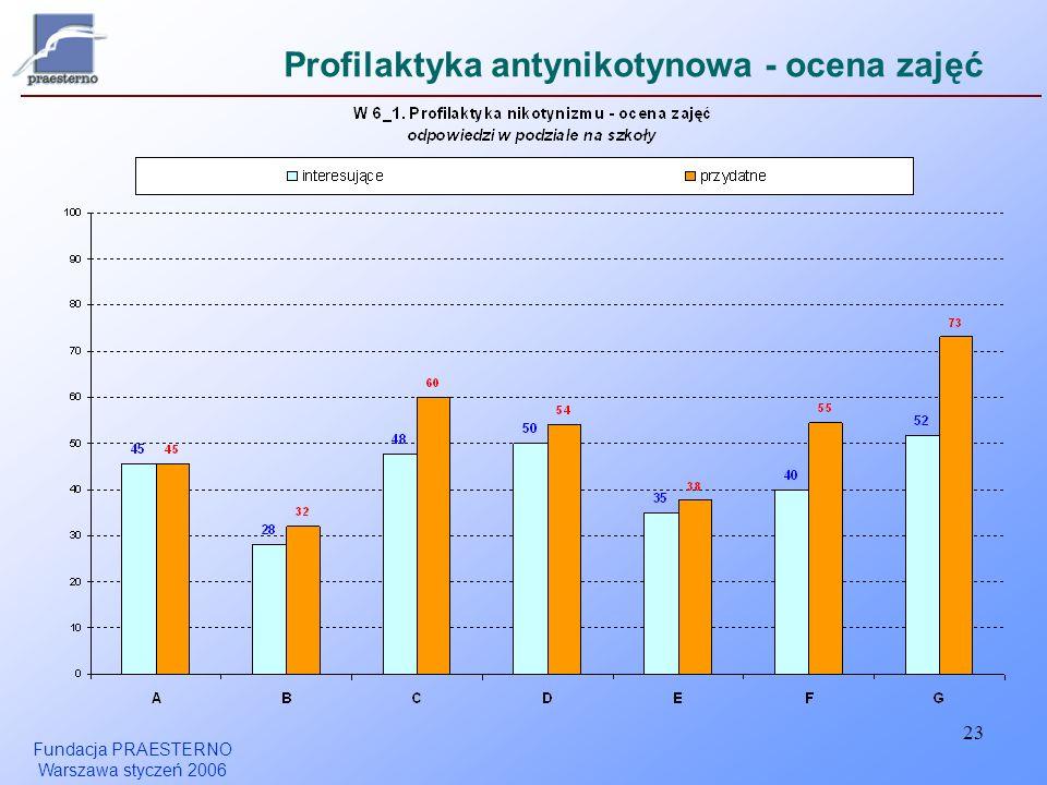 Profilaktyka antynikotynowa - ocena zajęć