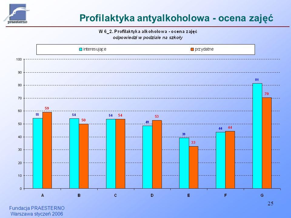 Profilaktyka antyalkoholowa - ocena zajęć